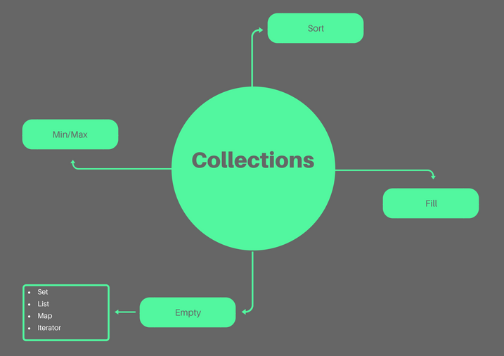 Interfejs collections