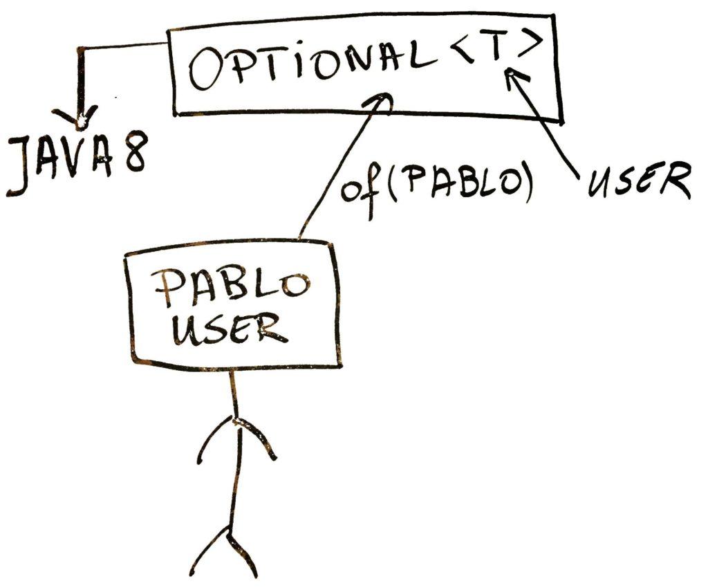 Użycie Optional Java