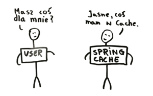Spring Cache