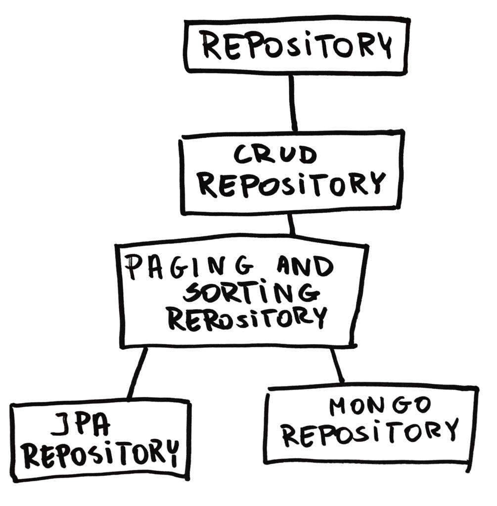 Hierarchia Interfejsów Spring Data