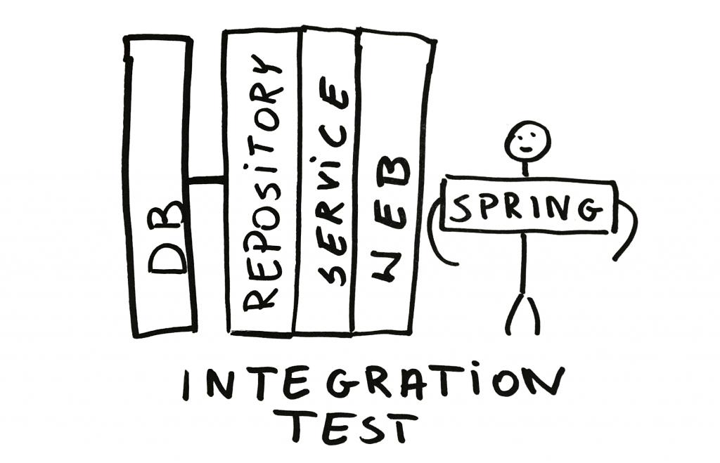 testy integracyjne w spring boot